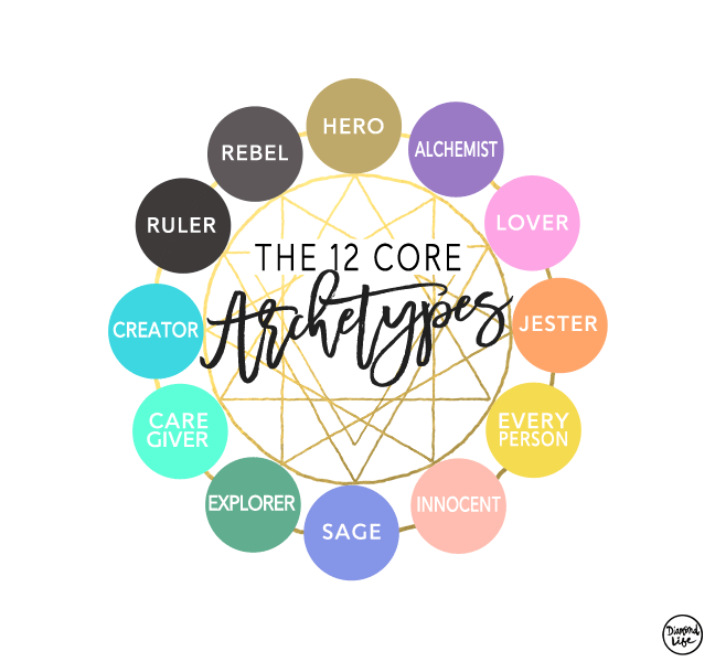 The Twelve Core Archetypes Found in Branding and Business Development - Based On The Work Of Carl Jung